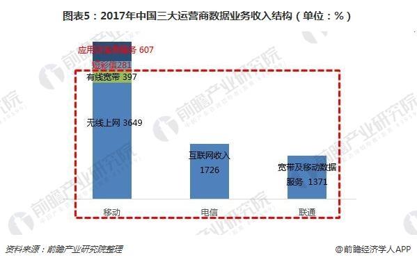 图表5:2017年中国三大运营商数据业务收入结构(单位:%)