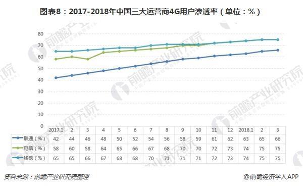 图表8:2017-2018年中国三大运营商4G用户渗透率(单位:%)