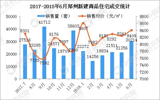 6月郑州房价上涨168元 七部委整治郑州楼市乱象郑州房价还会涨吗?