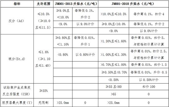 表2:焦煤交割质量升贴水修改对比