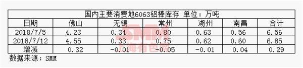 2018年7月12日国内6063铝棒现货库存