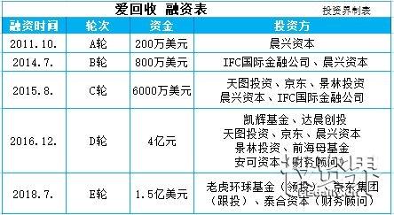 投资界快讯|爱回收获1.5亿美元新融资,估值增长4倍,2017年全面盈利