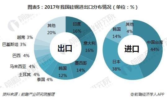 图表5:2017年我国硅钢进出口分布情况(单位:%)