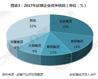 图表3:2017年硅钢企业竞争格局(单位:%)