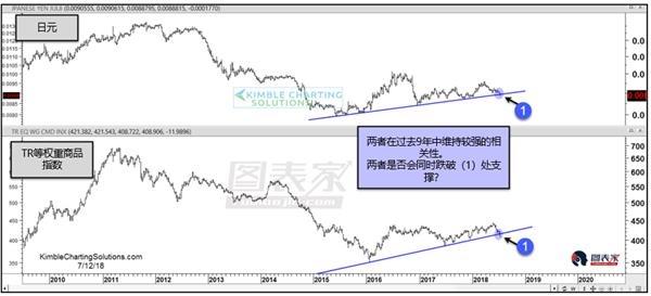 日元和商品测试趋势线支撑,或延续长期看跌趋势-图表家