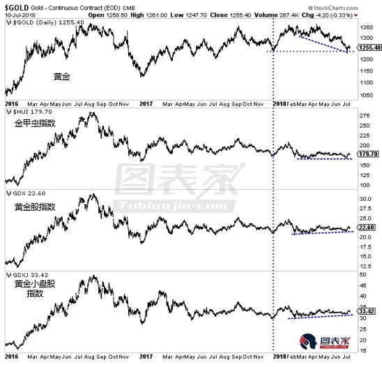 黄金股与黄金背离能否支撑金价?关键看腾落线指标-图表家