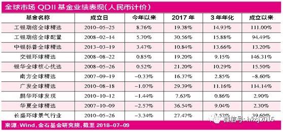金沙娱乐直营网:DII基金疑问浮现_全球化投资A股打底