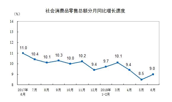 幸运飞艇投注平台app:统计局:上半年社会消费品零售总额同比增9.4%_6月增9.0%