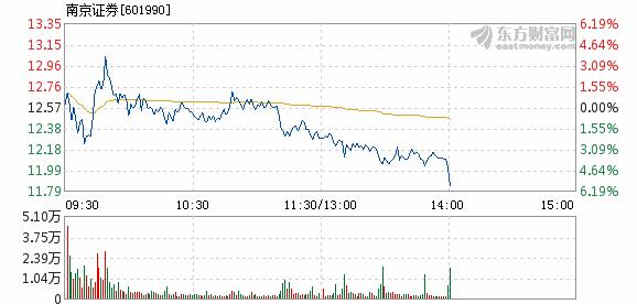 南京证券7月16日盘中跌幅达5%