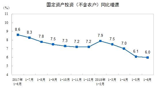 基建投资理性压缩 制造业投资增速连升三月