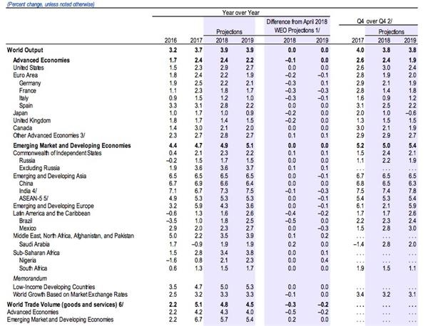 幸运飞艇计划下载:IMF:全球扩张开始分化_预计中国今年增长6.6%不变