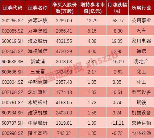官网时时彩app下载:时隔四月_产业资本首现净增持!_这些股票被大手笔买入