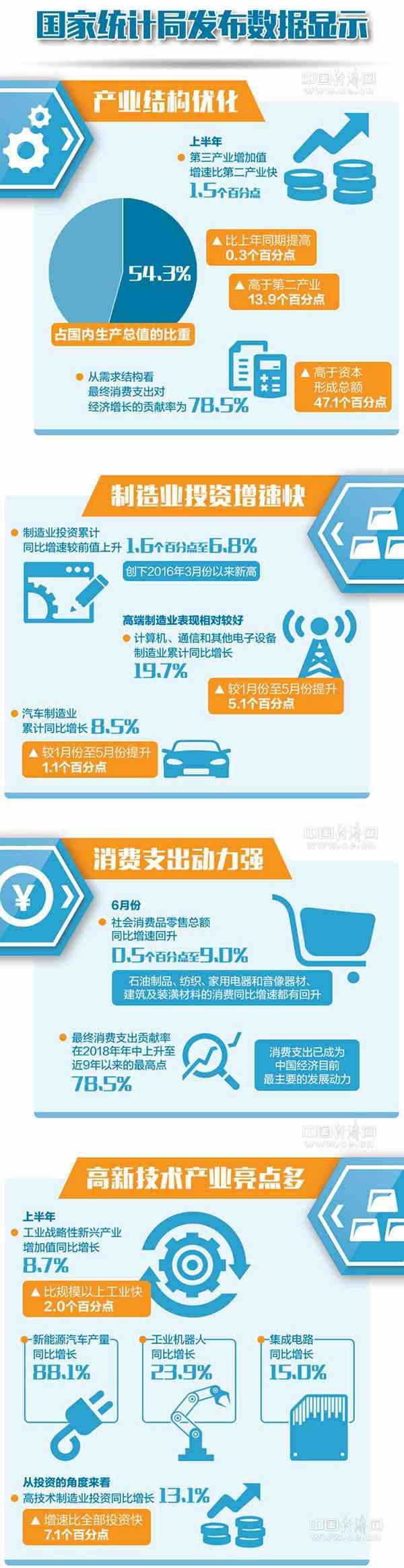 重庆时时彩手机app:一图读懂2018上半年主要经济指标