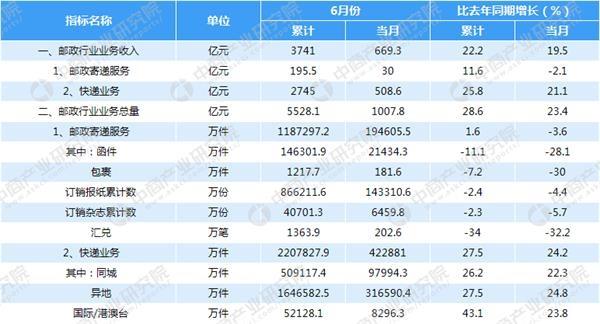 邮政银行收入证明模板_邮政业务收入