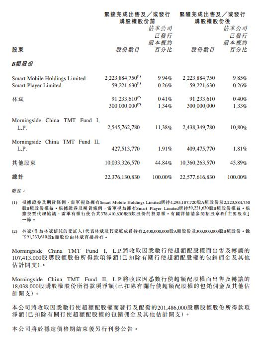 小米集团宣布悉数行使超额配股权