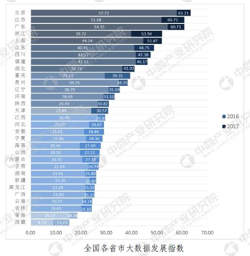 2019nV北市经济排名_.固定电话用户排名前十名的省份   图11. 2011年10月固定电话用户排名...