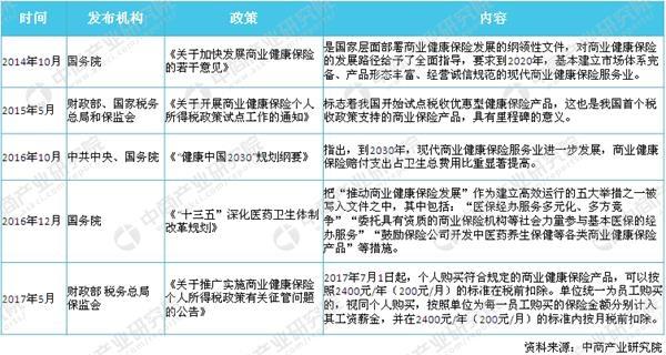 澳门线上娱乐送彩金:2018年中国商业健康保险行业政策一览及解读(图)