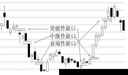 如何卖出股票?巧妙运用失效间隙K线形式