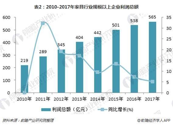 表2:2010-2017年家具行业规模以上企业利润总额