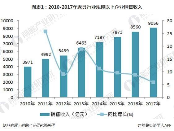 图表1:2010-2017年家具行业规模以上企业销售收入