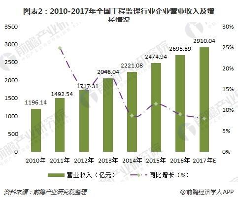 图表2:2010-2017年全国工程监理行业企业营业收入及增长情况