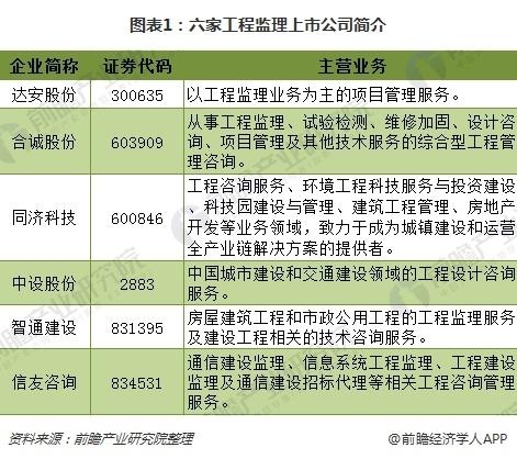 图表1:六家工程监理上市公司简介