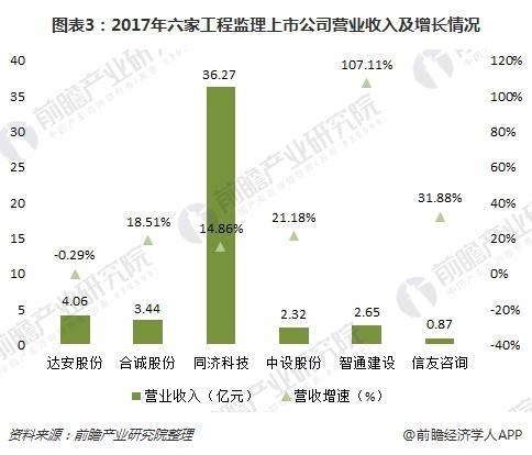图表3:2017年六家工程监理上市公司营业收入及增长情况