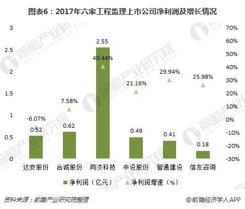 图表6:2017年六家工程监理上市公司净利润及增长情况