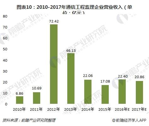 图表10:2010-2017年通信工程监理企业营业收入(单位:亿元)