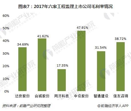 图表7:2017年六家工程监理上市公司毛利率情况