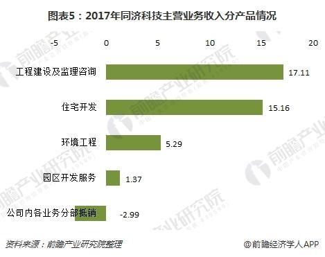 图表5:2017年同济科技主营业务收入分产品情况