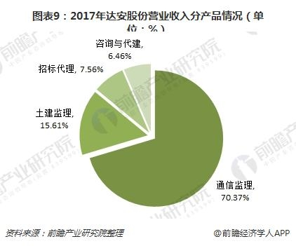 图表9:2017年达安股份营业收入分产品情况(单位:%)