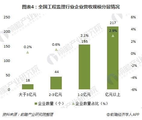 图表4:全国工程监理行业企业营收规模分层情况