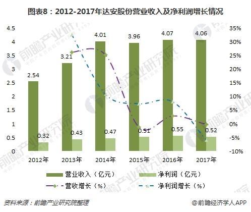 图表8:2012-2017年达安股份营业收入及净利润增长情况