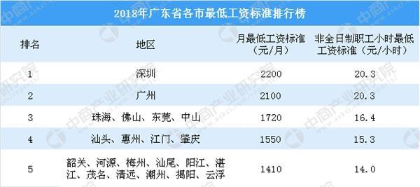 2019广州最低工资排行_全球最低工资排行榜出炉,看看中国排第几