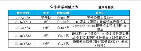 宋小菜再获1.8亿元B2轮融资 半年内融资已逾4亿