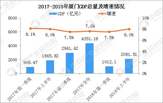 2021年上半年溧阳GDP_广东省上半年GDP增幅 深圳领先汕尾垫底