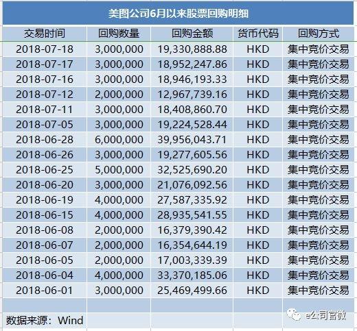 北京pk10赛车投注网站:上市公司来抄底了?7月A股回购预案金额超140亿!两地齐掀回购潮