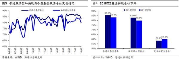 北京赛车pk10正规网址:海通点评基金2018年二季报:基金持仓明显向消费集中