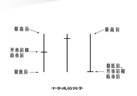 K线入门技术常识:如何掌握蜡烛图?