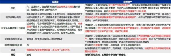 """资管新规细则公布 银行资金""""活水""""能否再流向资管机构?"""