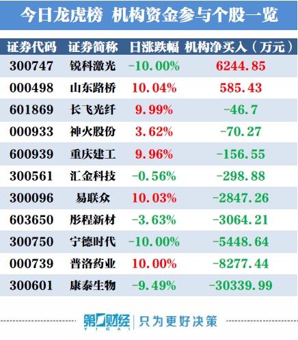 北京赛车投注平台:龙虎榜:机构今日买入这2股_卖出康泰生物逾3亿元