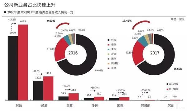 顺丰公司新业务占比快速上升