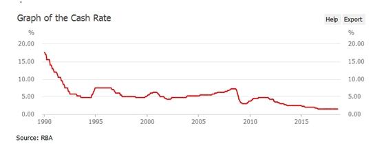澳联储维稳利率,强调澳元走贬主因美元走强