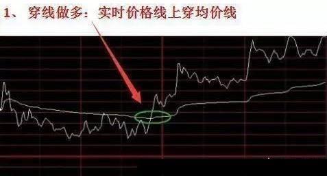 8种常见的分时图表交易信号