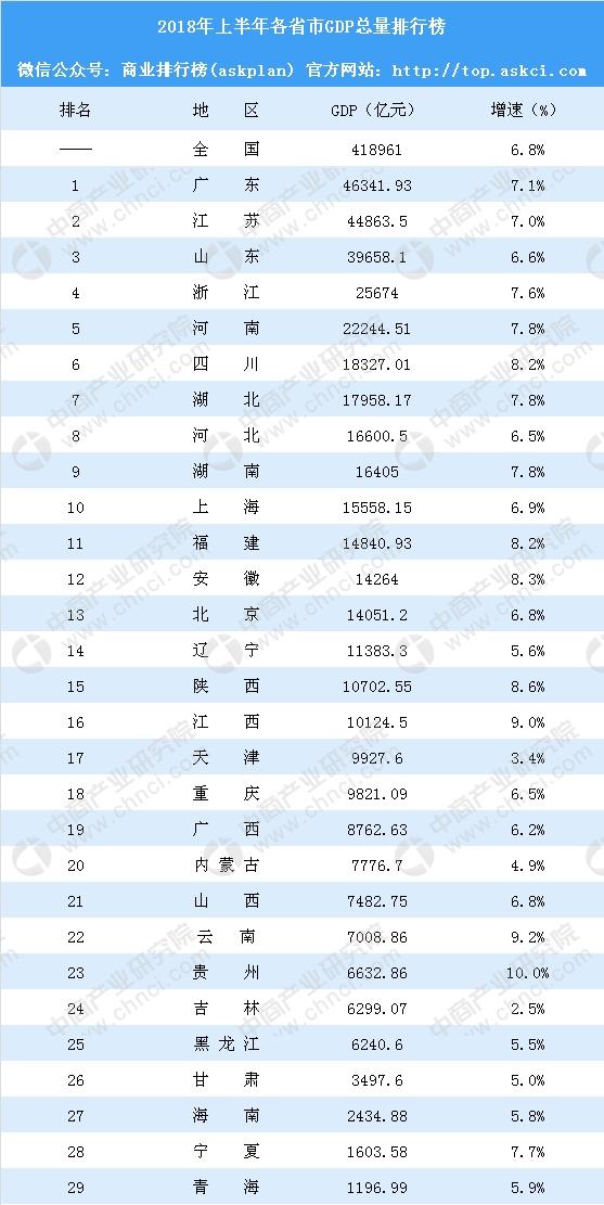 2018各省gdp_2018年中国城市GDP排行榜2018全国31个省一季度经济成绩单