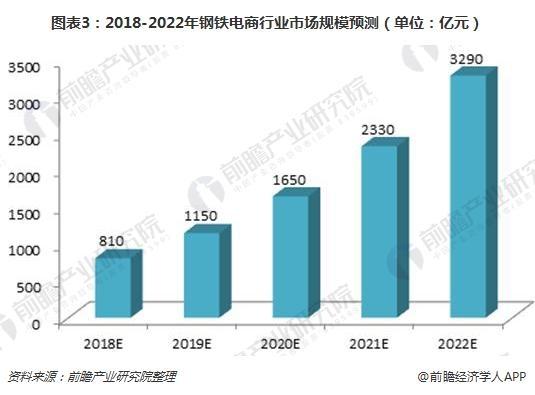 图表3:2018-2022年钢铁电商行业市场规模预测(单位:亿元)