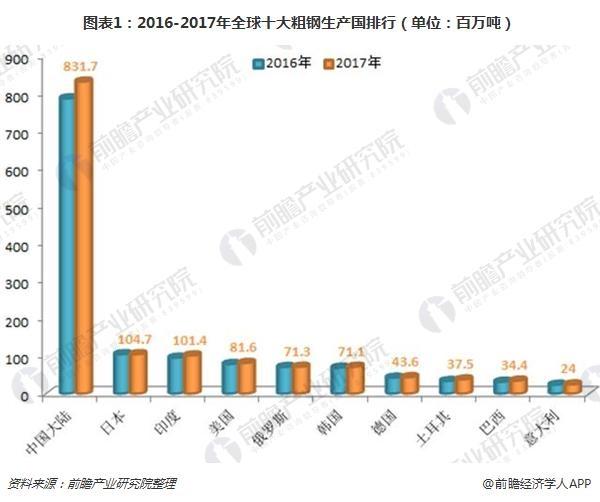 图表1:2016-2017年全球十大粗钢生产国排行(单位:百万吨)