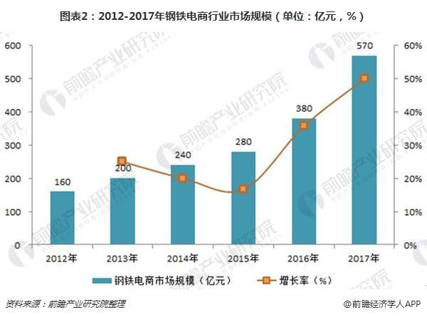 图表2:2012-2017年钢铁电商行业市场规模(单位:亿元,%)