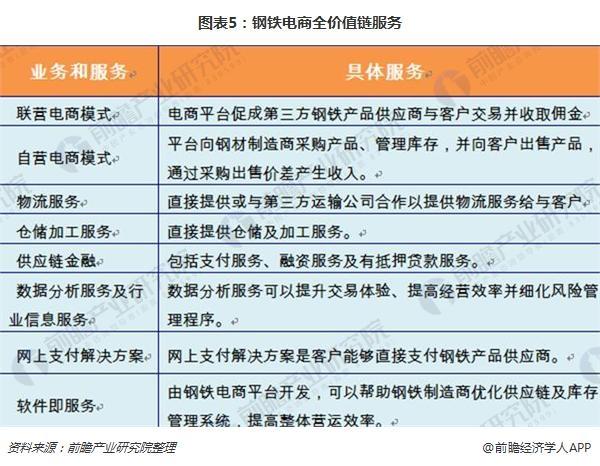 图表5:钢铁电商全价值链服务